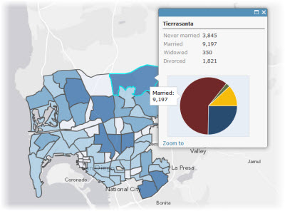 Pop-up windows with charts—Common Data Types | ArcGIS for