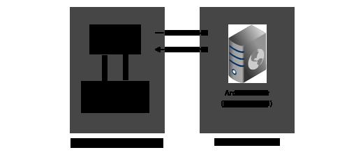 Retrieve data from a web server | Guide | ArcGIS API for JavaScript 3 29