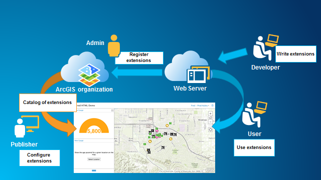 Extend Operations Dashboard Guide Arcgis Api For