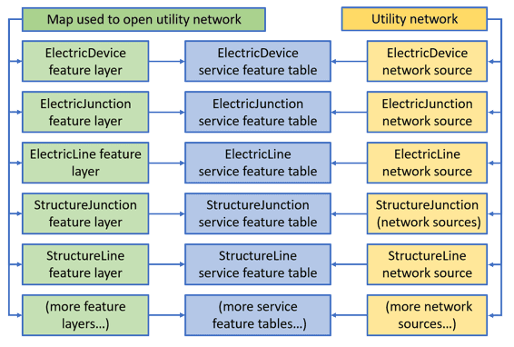 Diagram of objects loaded when loading a utility network with a map with layers for all network sources.